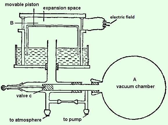 Wilson apparatus