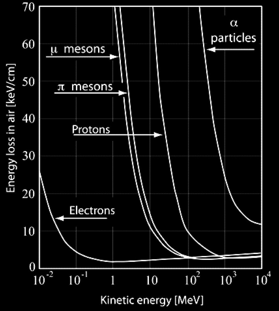 particle-loss-4