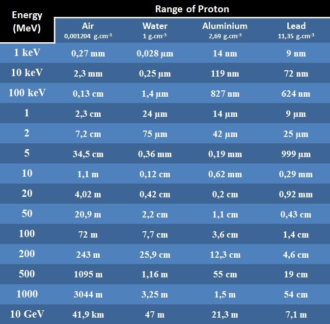 Range_proton