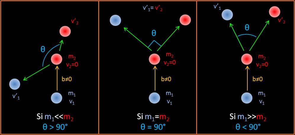 b≠0 signifie que la particule incidente percute la cible légèrement sur le bord et pas dans l'axe de la particule cible comme le montre le schéma.