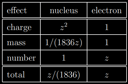 comparaison electron nucleus as target classical approach