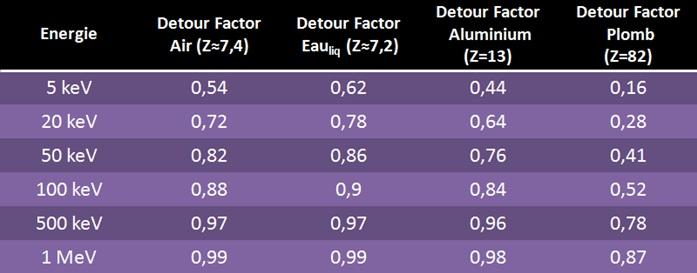 detour factor proton