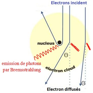 electron diffusion bremsstrahlung