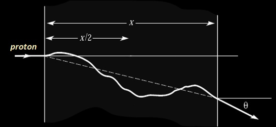proton diffusion