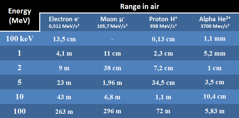 range particle air