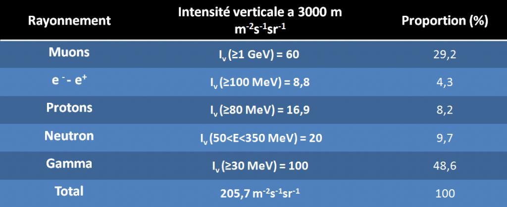 altitude cosmic spectrum