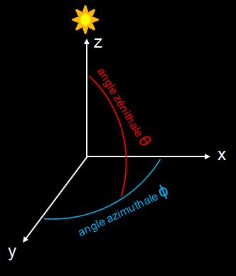 angle azimuthale