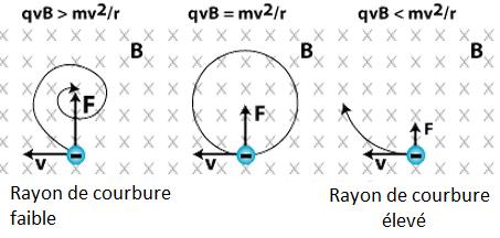 a variable de l'équation est la vitesse. Plus une particule est lente, et plus sa trajectoire sera courbée. A l'inverse, une particule rapide a un rayon de courbure élevé et décrit plus une droite qu'un cercle.