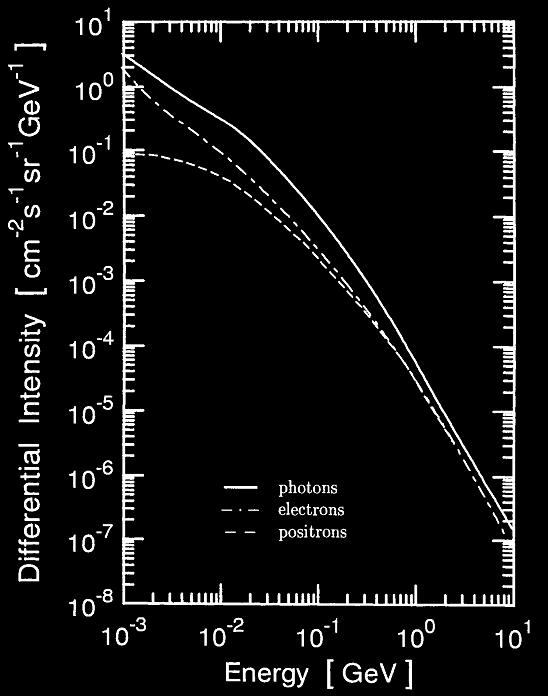 gamma ray spectrum