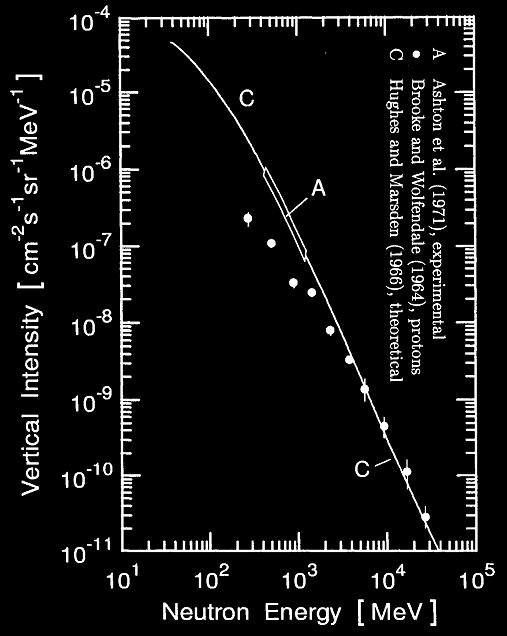 neutron intensitu