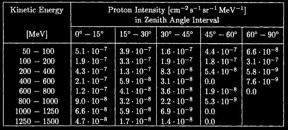 proton momentum horizontal