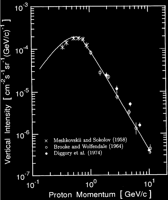 proton momentum