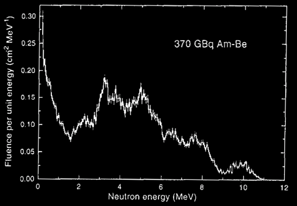 AmBe neutron spectra