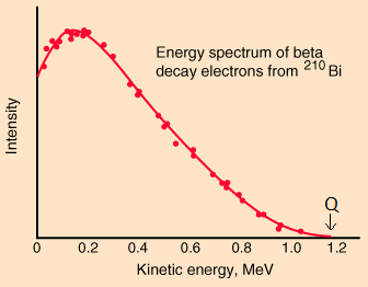 Energyspectrum