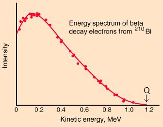 Energyspectrum