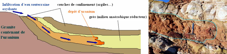 Urnaiumdeposit