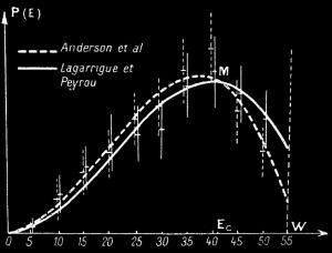 Lagarrigue Determination experimentale du spectre denergie des electron de desintegration muonique